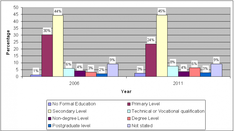 Population aged 15 years and over highest level of education completed -Ballymun