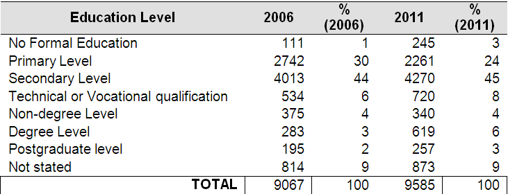 Population aged 15 years and over by highest level of education completed -Ballymun