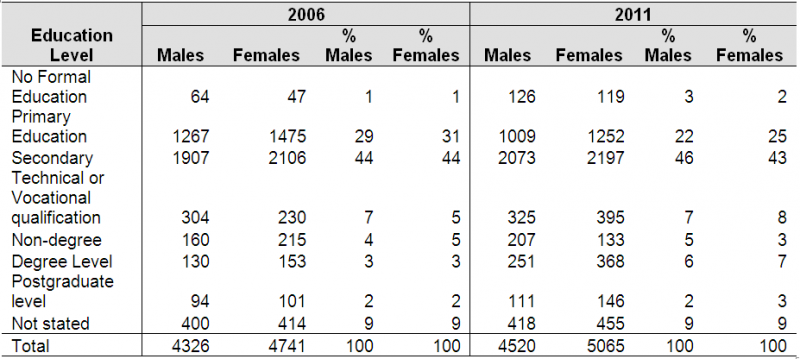 Population aged 15 years and over by sex and highest level of education completed  -Ballymun