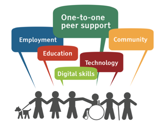 Digital Inclusion Logo