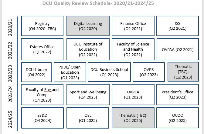 Quality Review Schedule