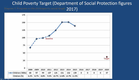 child poverty target