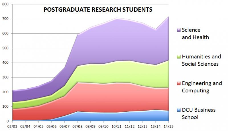 Post Graduate Research Students Trends