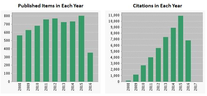 Publications and Citations (Web of Science)