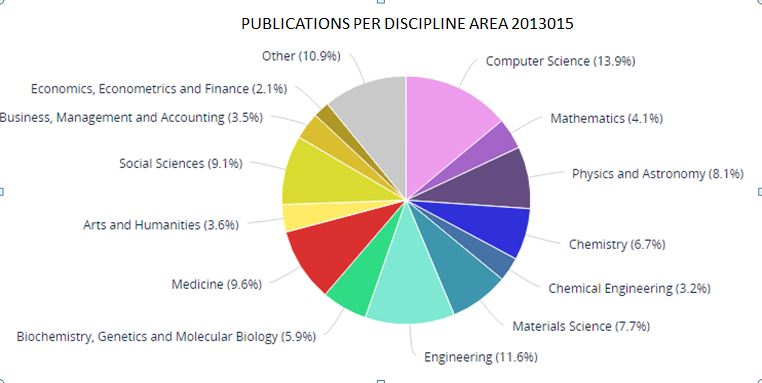 Publications per discipline area 2013-2015