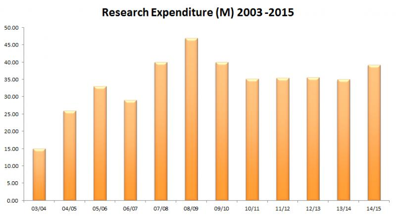 Research Expenditure Trend up to 2015