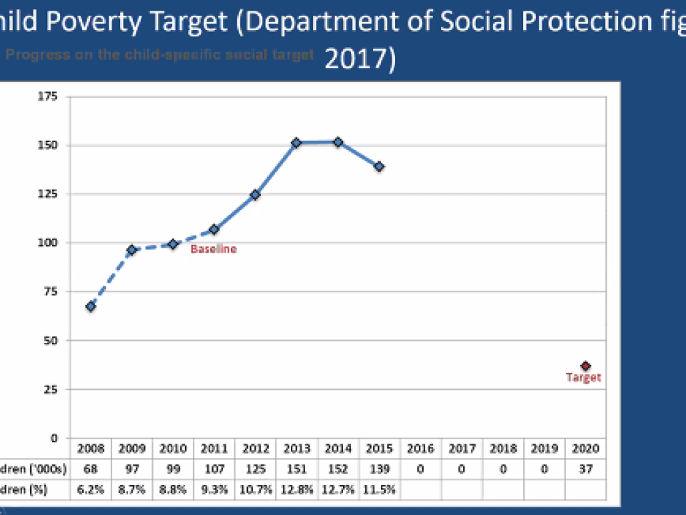 chart on child poverty