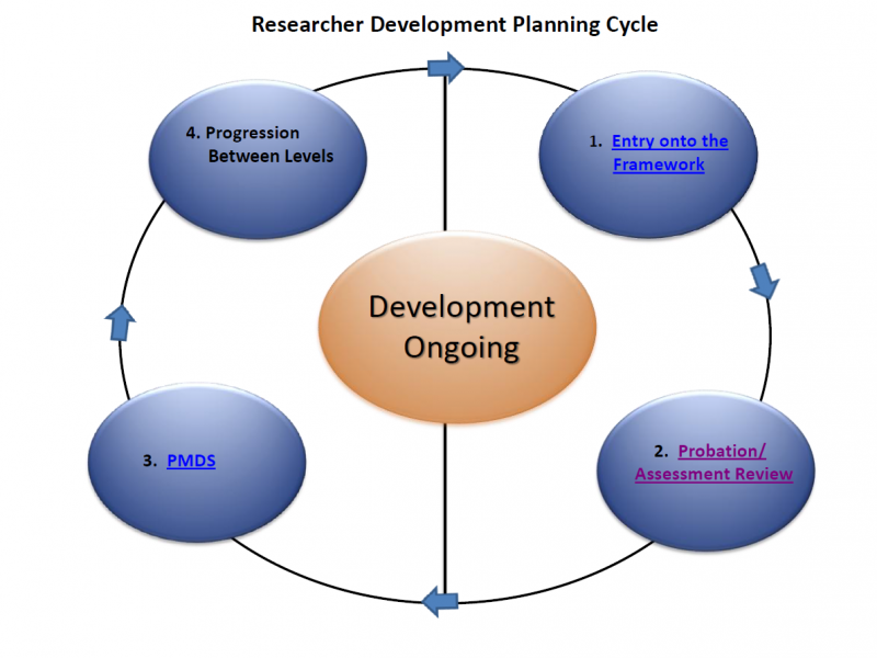research papers leadership development In order to facilitate that growth, i propose the leadership development plan  below,  as a starting point for this independent study, i will read recent work in.